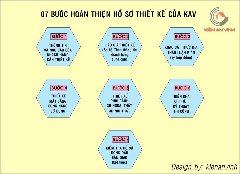 7-buoc-hoan-thien-thiet-ke-cafe